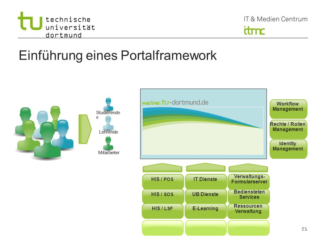 technische universität dortmund Einführung eines Portalframework Mitarbeiter Lehrende Studierend e NutzerRollen HIS / POS Workflow Management 21 Mitarbeiter Lehrende Studierende NutzerRollen HIS / POS HIS / SOS HIS / LSF IT Dienste UB Dienste E-Learning Verwaltungs- Formularserver Bediensteten Services Ressourcen Verwaltung Rechte / Rollen Management Workflow Management Identity Management