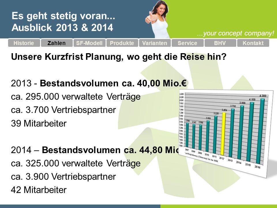 ...your concept company! Es geht stetig voran... Ausblick 2013 & 2014 Unsere Kurzfrist Planung, wo geht die Reise hin? 2013 - Bestandsvolumen ca. 40,0