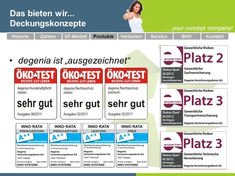 ...your concept company.Gut behütet... Wohngebäudeversicherun g 5 Mio.