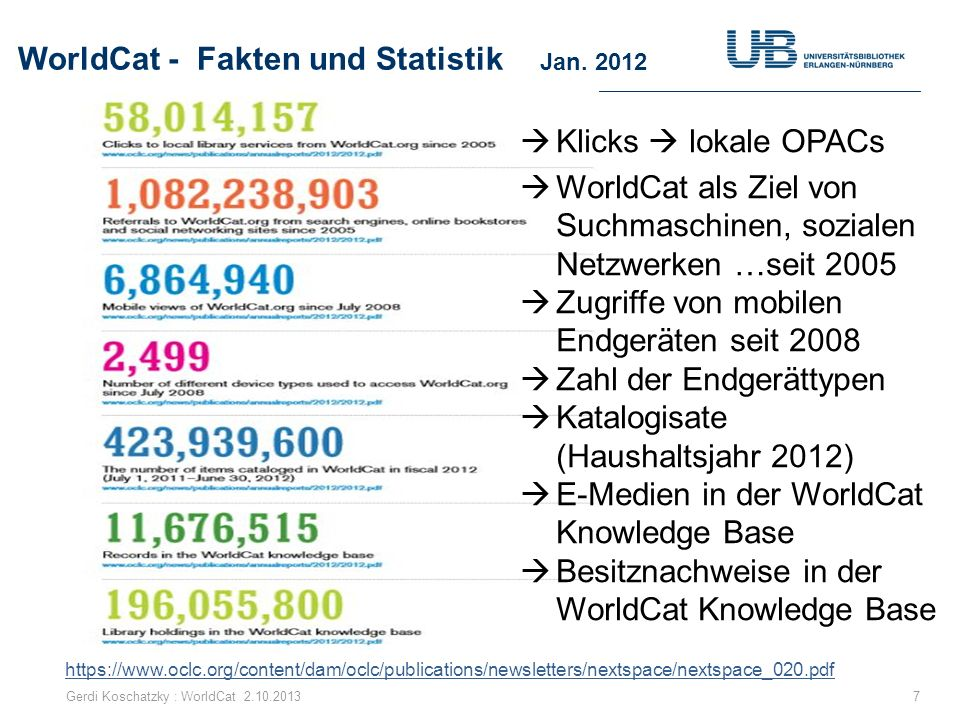 Nutzung von Linked Data ab Juli 2012 68 Ab Juni 2012 werden Einträge in WorldCat.org mit Hilfe von Linked Data um Zusatzinformationen angereichert Schema.orgSchema.org OCLC-Mitgliedsinstitutionen, können ihren Bibliothekskatalog im Web unter Open Data Attribution License (ODC-BY) veröffentlichen die gespeicherten Metadaten sind frei im Einklang mit den Richtlinien zur Teilnahme und Nutzung von WorldCat WorldCat Rights and Responsibilities for the OCLC Cooperative Gerdi Koschatzky : WorldCat 2.10.2013