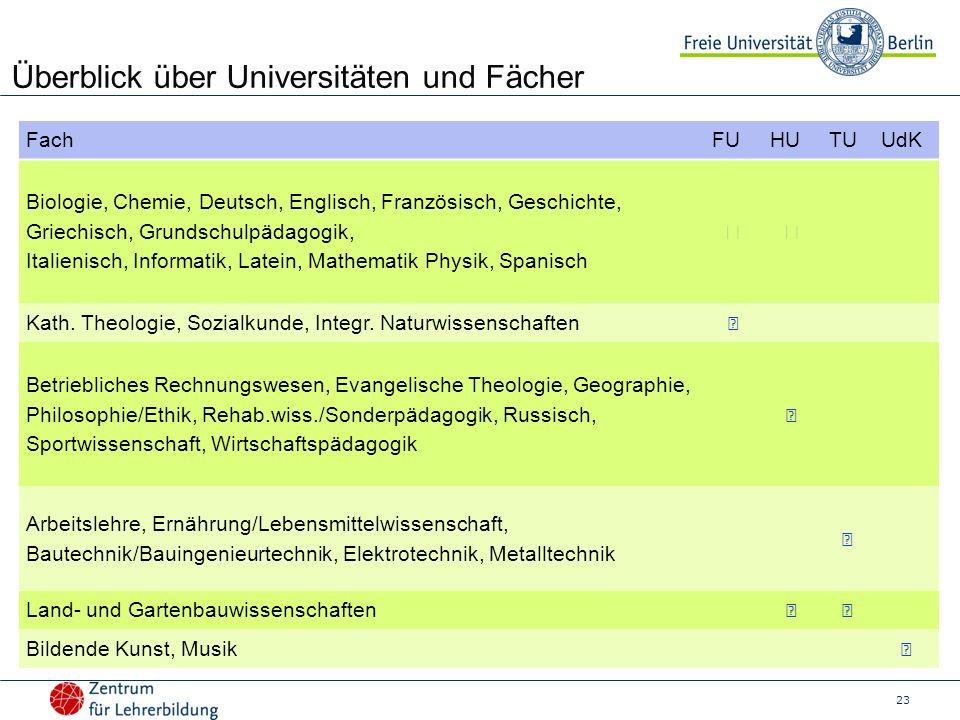 23 Überblick über Universitäten und Fächer FachFUHUTUUdK Biologie, Chemie, Deutsch, Englisch, Französisch, Geschichte, Griechisch, Grundschulpädagogik