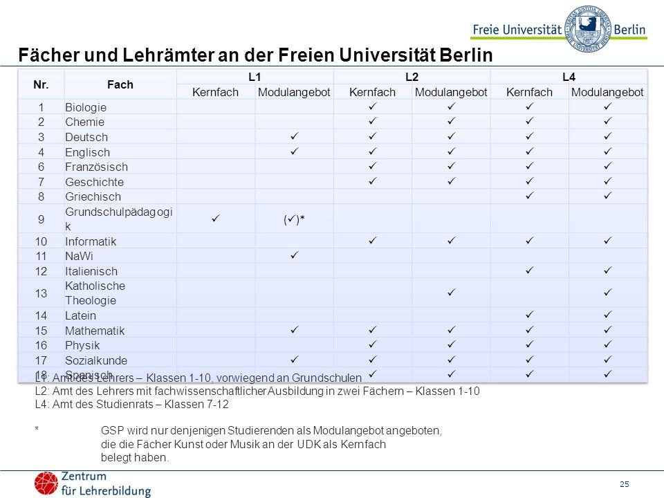 25 Fächer und Lehrämter an der Freien Universität Berlin L1: Amt des Lehrers – Klassen 1-10, vorwiegend an Grundschulen L2: Amt des Lehrers mit fachwi