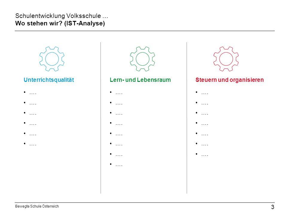 Bewegte Schule Österreich Schulentwicklung Volksschule … Wo stehen wir? (IST-Analyse) …. UnterrichtsqualitätLern- und LebensraumSteuern und organisier
