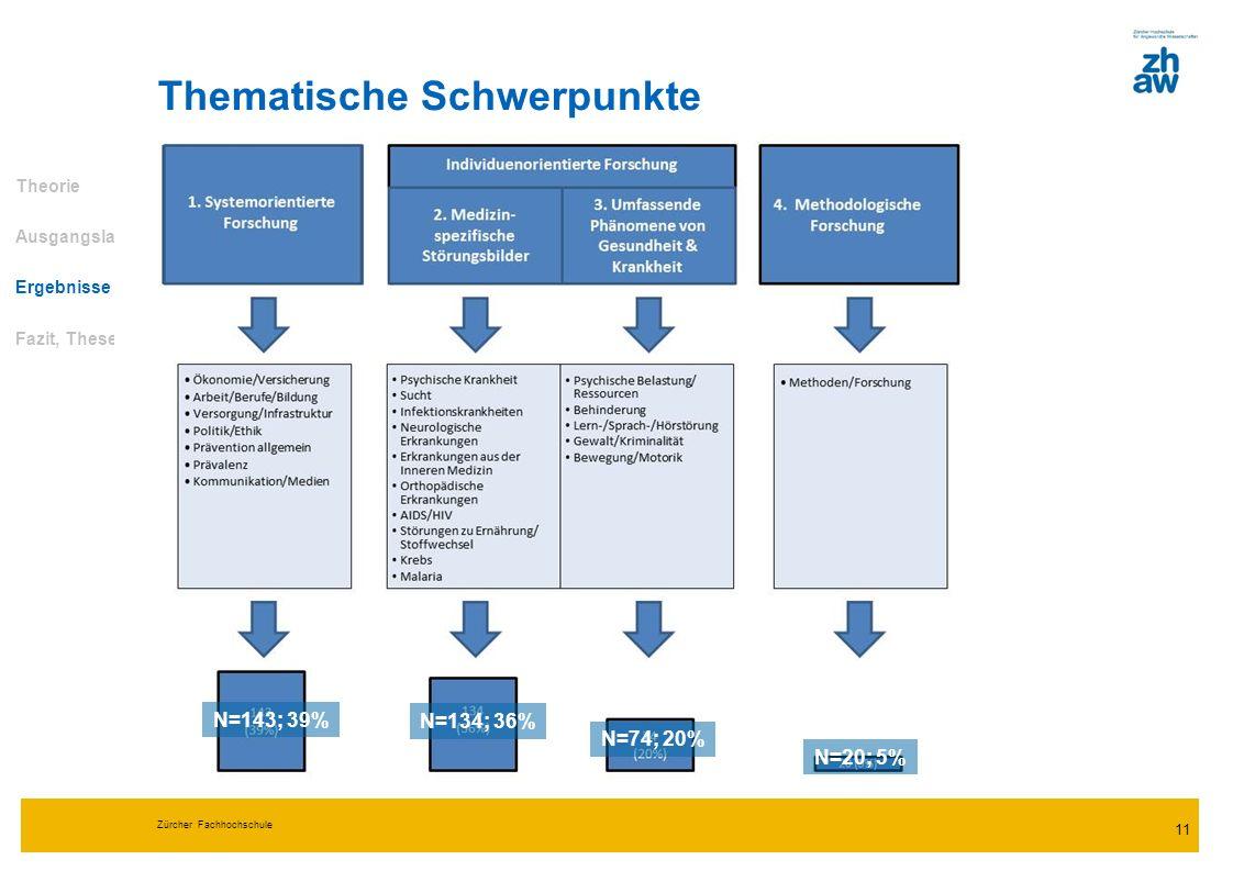 Zürcher Fachhochschule 11 Thematische Schwerpunkte Theorie Ausgangslage Ergebnisse Fazit, Thesen N=143; 39% N=134; 36% N=74; 20% N=20; 5%