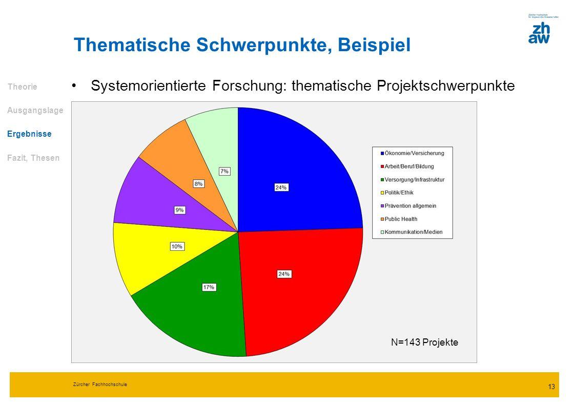 Zürcher Fachhochschule 13 Thematische Schwerpunkte, Beispiel Theorie Ausgangslage Ergebnisse Fazit, Thesen Systemorientierte Forschung: thematische Pr