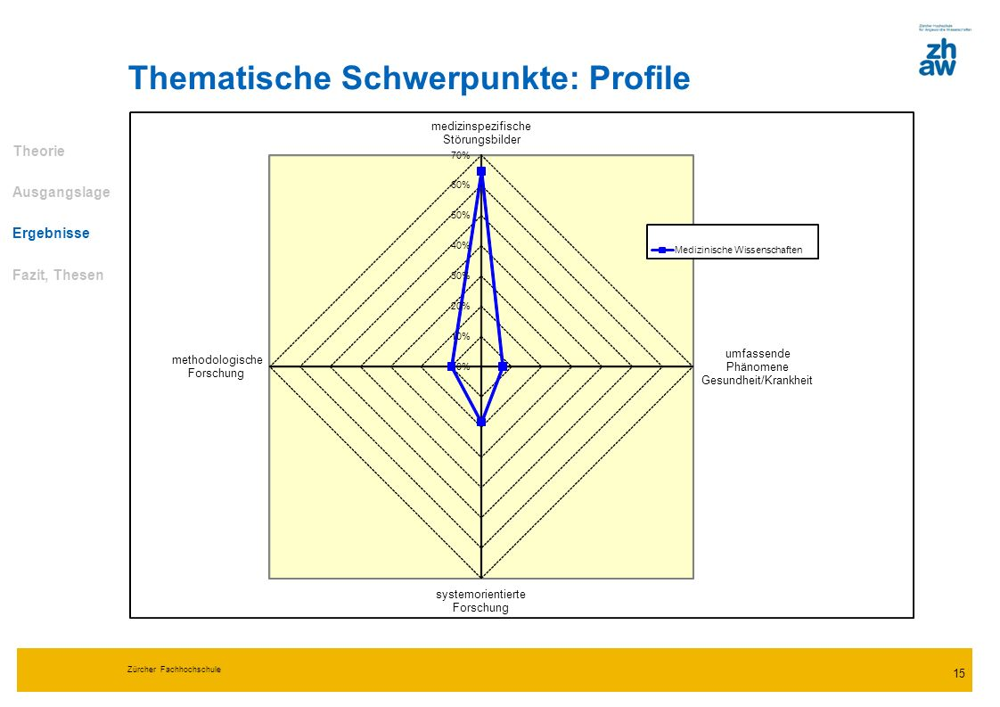 Zürcher Fachhochschule 15 Thematische Schwerpunkte: Profile Theorie Ausgangslage Ergebnisse Fazit, Thesen 0% 10% 20% 30% 40% 50% 60% 70% medizinspezif