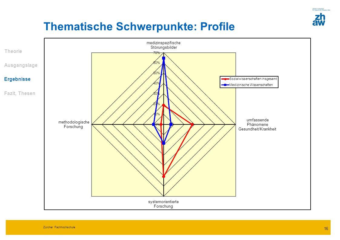 Zürcher Fachhochschule 16 Thematische Schwerpunkte: Profile Theorie Ausgangslage Ergebnisse Fazit, Thesen 0% 10% 20% 30% 40% 50% 60% 70% medizinspezif