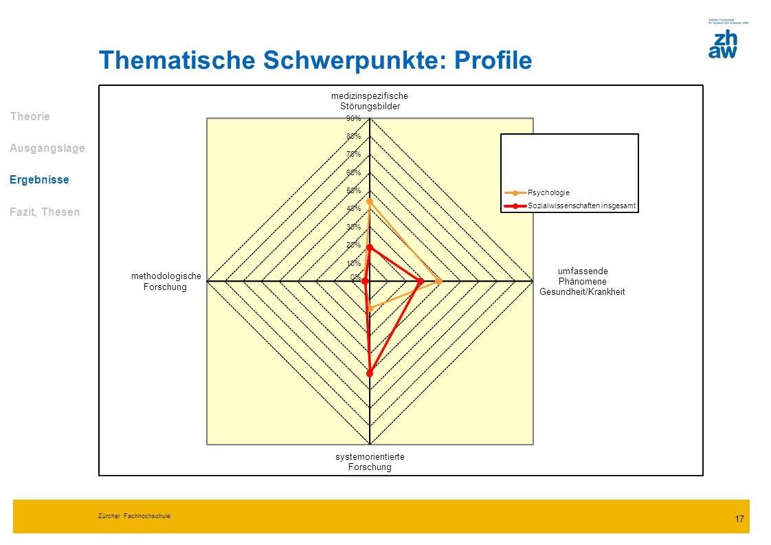 Zürcher Fachhochschule 17 Thematische Schwerpunkte: Profile Theorie Ausgangslage Ergebnisse Fazit, Thesen 0% 10% 20% 30% 40% 50% 60% 70% 80% 90% mediz