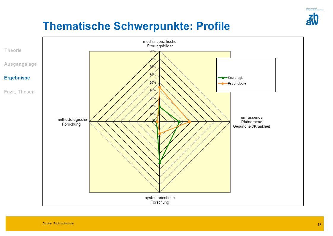 Zürcher Fachhochschule 18 Thematische Schwerpunkte: Profile Theorie Ausgangslage Ergebnisse Fazit, Thesen 0% 10% 20% 30% 40% 50% 60% 70% 80% 90% mediz