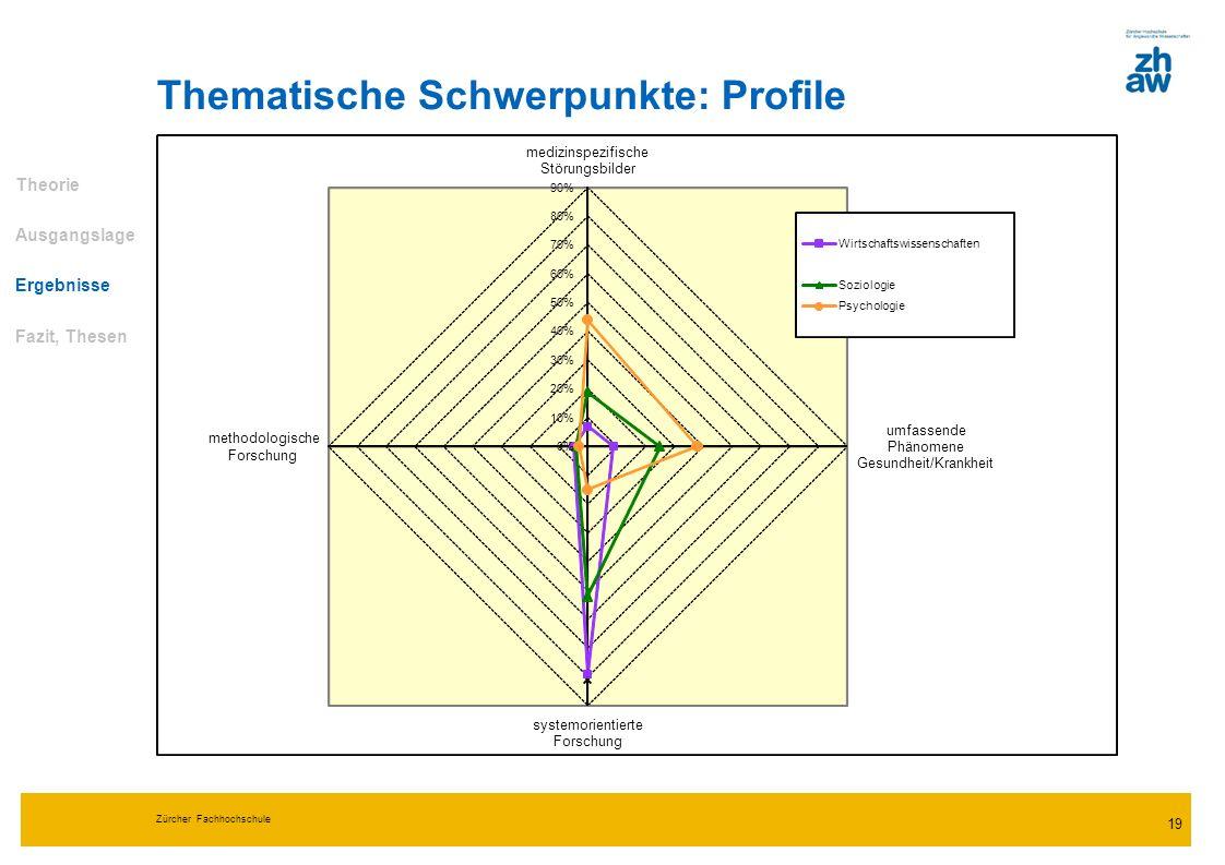 Zürcher Fachhochschule 19 Thematische Schwerpunkte: Profile Theorie Ausgangslage Ergebnisse Fazit, Thesen 0% 10% 20% 30% 40% 50% 60% 70% 80% 90% mediz