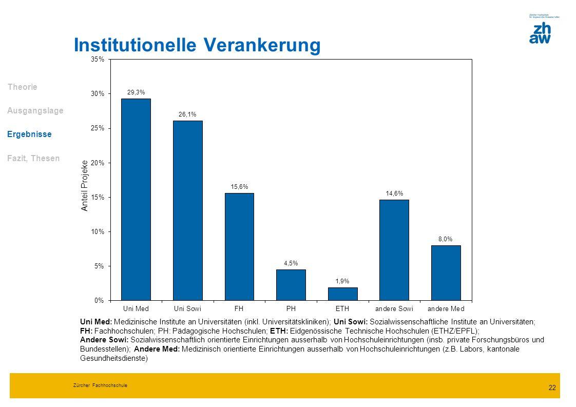 Zürcher Fachhochschule 22 Institutionelle Verankerung Theorie Ausgangslage Ergebnisse Fazit, Thesen Uni Med: Medizinische Institute an Universitäten (