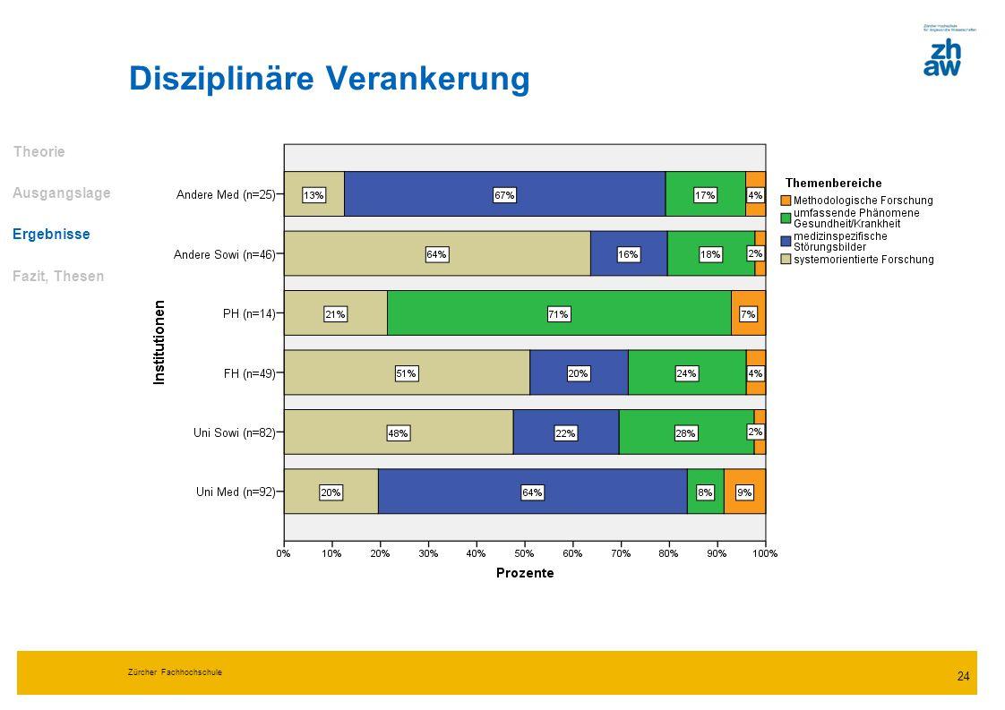 Zürcher Fachhochschule 24 Disziplinäre Verankerung Theorie Ausgangslage Ergebnisse Fazit, Thesen
