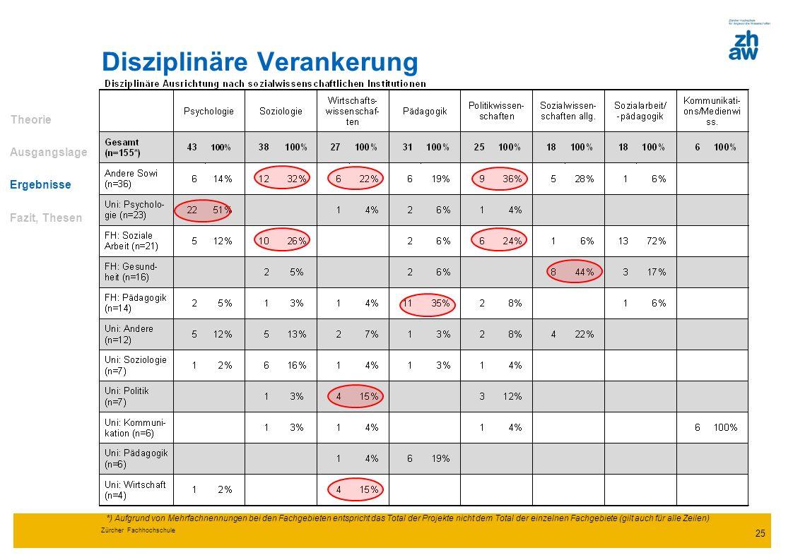Zürcher Fachhochschule 25 Disziplinäre Verankerung Theorie Ausgangslage Ergebnisse Fazit, Thesen *) Aufgrund von Mehrfachnennungen bei den Fachgebiete