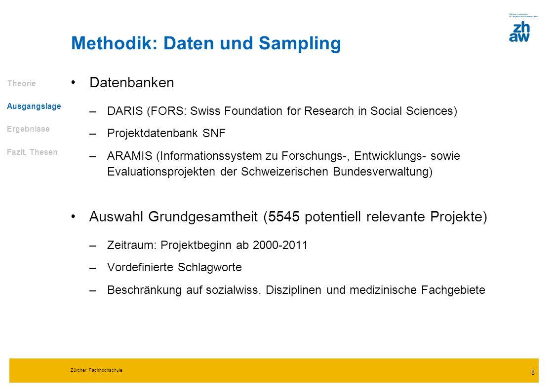 Zürcher Fachhochschule 9 Methodik: Selektion Theorie Ausgangslage Ergebnisse Fazit, Thesen Potentiell relevante Projekte (N=5545) Zufallsauswahl pot.