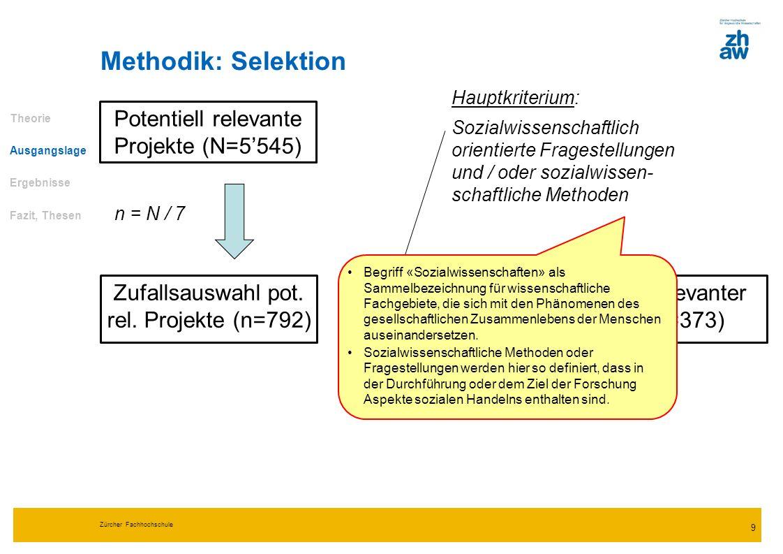 Zürcher Fachhochschule 10 Methodik: Analyse Variablen –Themenkategorien (induktive Kategorienbildung) –Disziplin / Fachgebiet (medizinische Wissenschaften vs.