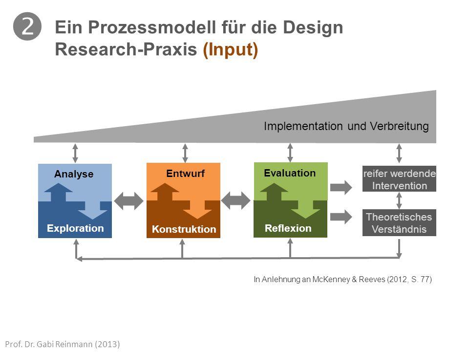 Prof. Dr. Gabi Reinmann (2013) In Anlehnung an McKenney & Reeves (2012, S. 77) Analyse Exploration Entwurf Evaluation Konstruktion Reflexion Theoretis