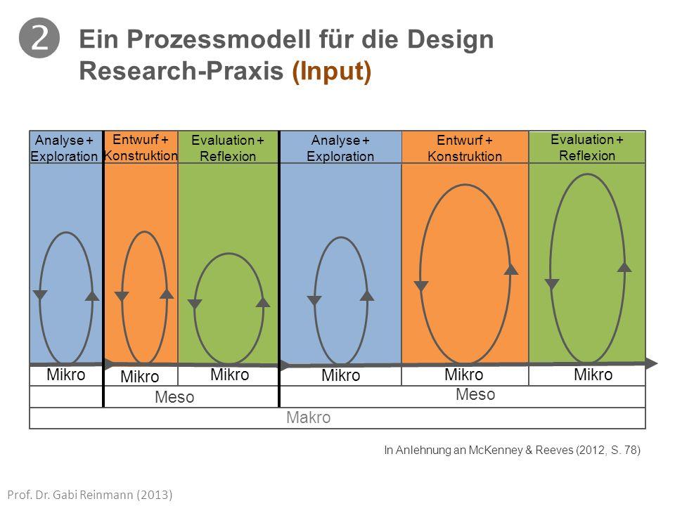 Prof. Dr. Gabi Reinmann (2013) In Anlehnung an McKenney & Reeves (2012, S. 78) Makro Meso Mikro Analyse + Exploration Evaluation + Reflexion Entwurf +