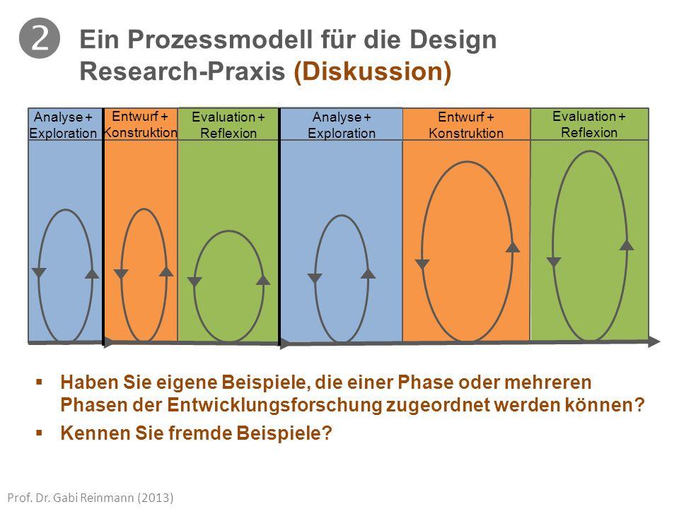 Prof. Dr. Gabi Reinmann (2013) Analyse + Exploration Evaluation + Reflexion Entwurf + Konstruktion Analyse + Exploration Entwurf + Konstruktion Evalua