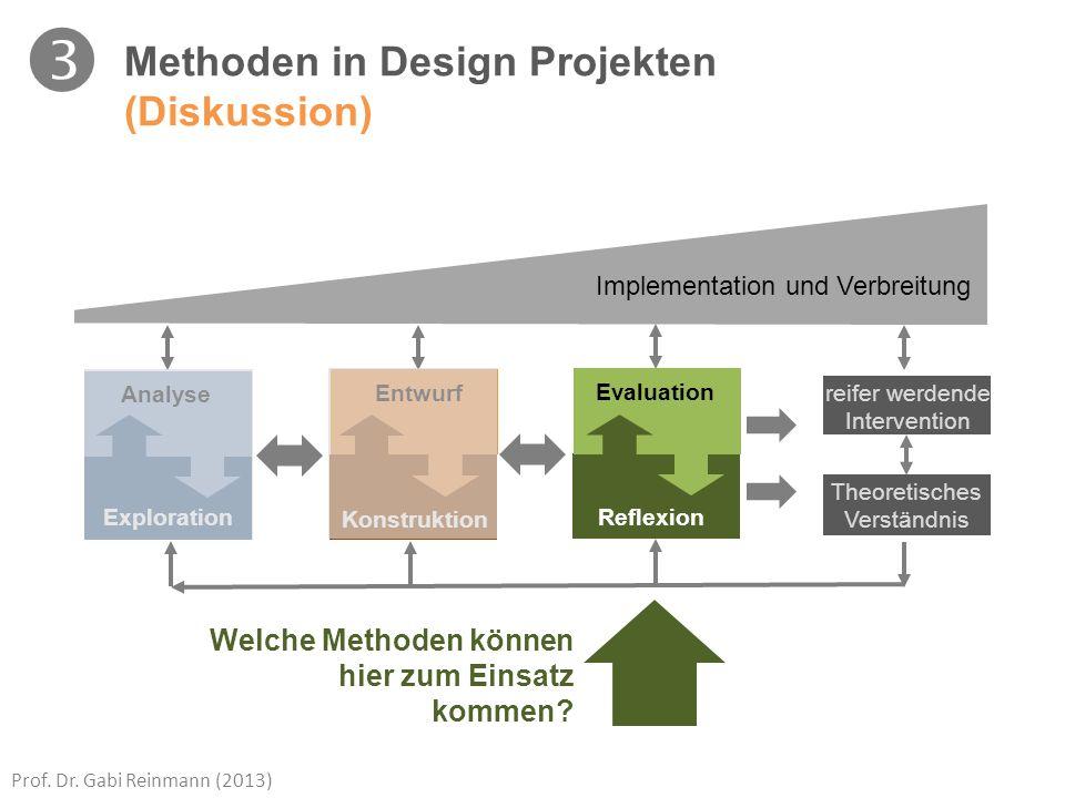 Prof. Dr. Gabi Reinmann (2013) Analyse Exploration Entwurf Konstruktion Evaluation Reflexion Implementation und Verbreitung Methoden in Design Projekt