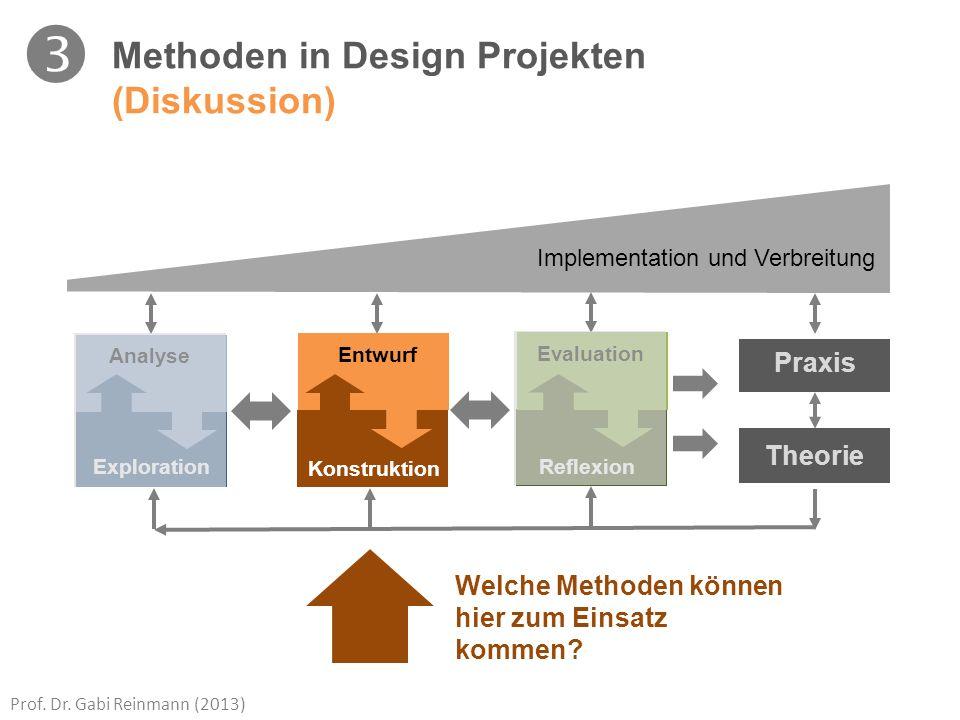 Prof. Dr. Gabi Reinmann (2013) Analyse Exploration Entwurf Konstruktion Evaluation Reflexion Theorie Praxis Implementation und Verbreitung Methoden in