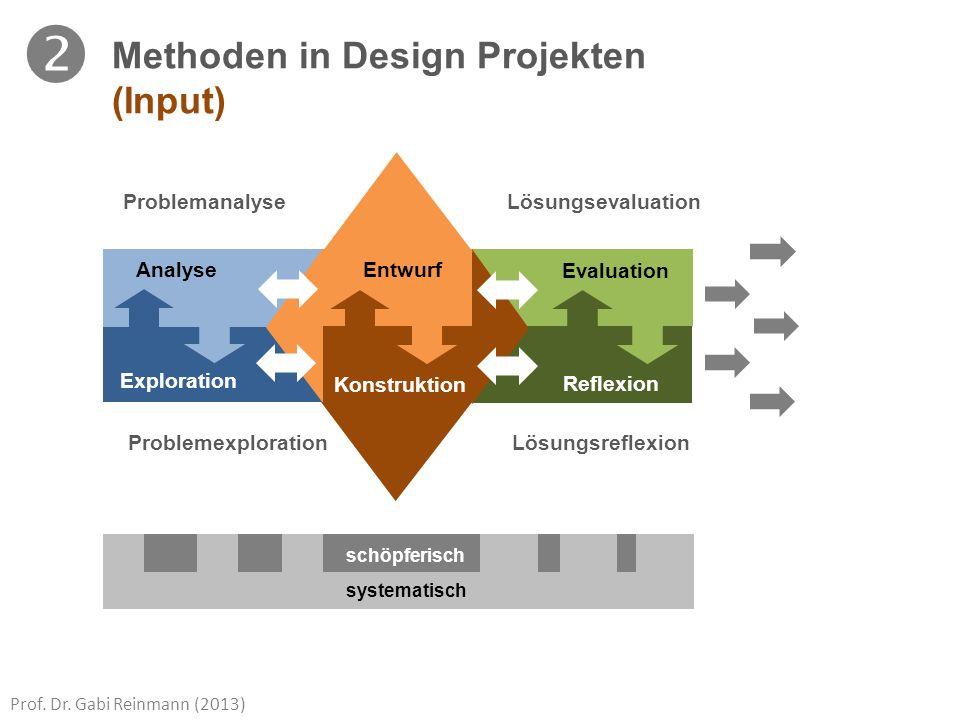 Prof. Dr. Gabi Reinmann (2013) Methoden in Design Projekten (Input) Analyse Exploration Evaluation Reflexion ProblemanalyseLösungsevaluation Problemex