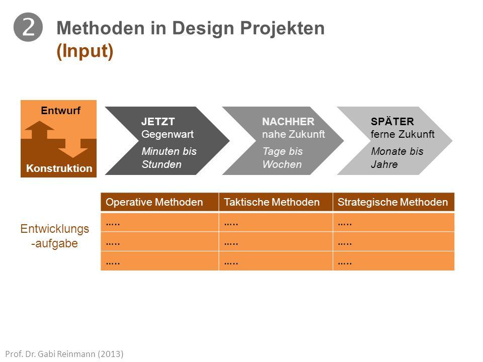 Prof. Dr. Gabi Reinmann (2013) Methoden in Design Projekten (Input) JETZT NACHHER SPÄTER Gegenwart nahe Zukunft ferne Zukunft Minuten bis Tage bis Mon