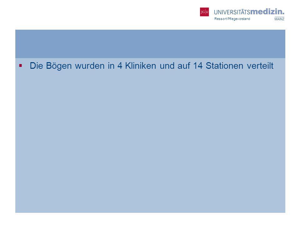 Ressort Pflegevorstand Die Bögen wurden in 4 Kliniken und auf 14 Stationen verteilt