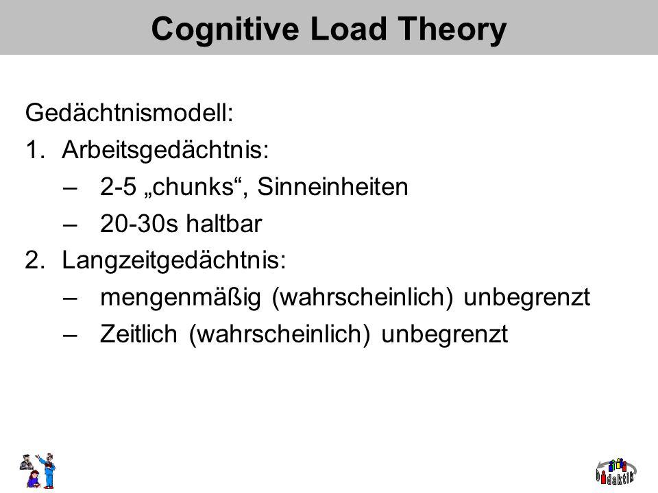 Gedächtnismodell: 1.Arbeitsgedächtnis: –2-5 chunks, Sinneinheiten –20-30s haltbar 2.Langzeitgedächtnis: –mengenmäßig (wahrscheinlich) unbegrenzt –Zeitlich (wahrscheinlich) unbegrenzt Cognitive Load Theory