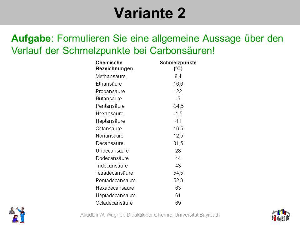 Chemische Bezeichnungen Schmelzpunkte (°C) Methansäure8,4 Ethansäure16,6 Propansäure-22 Butansäure-5 Pentansäure-34,5 Hexansäure-1,5 Heptansäure-11 Octansäure16,5 Nonansäure12,5 Decansäure31,5 Undecansäure28 Dodecansäure44 Tridecansäure43 Tetradecansäure54,5 Pentadecansäure52,3 Hexadecansäure63 Heptadecansäure61 Octadecansäure69 Variante 2 AkadDir W.