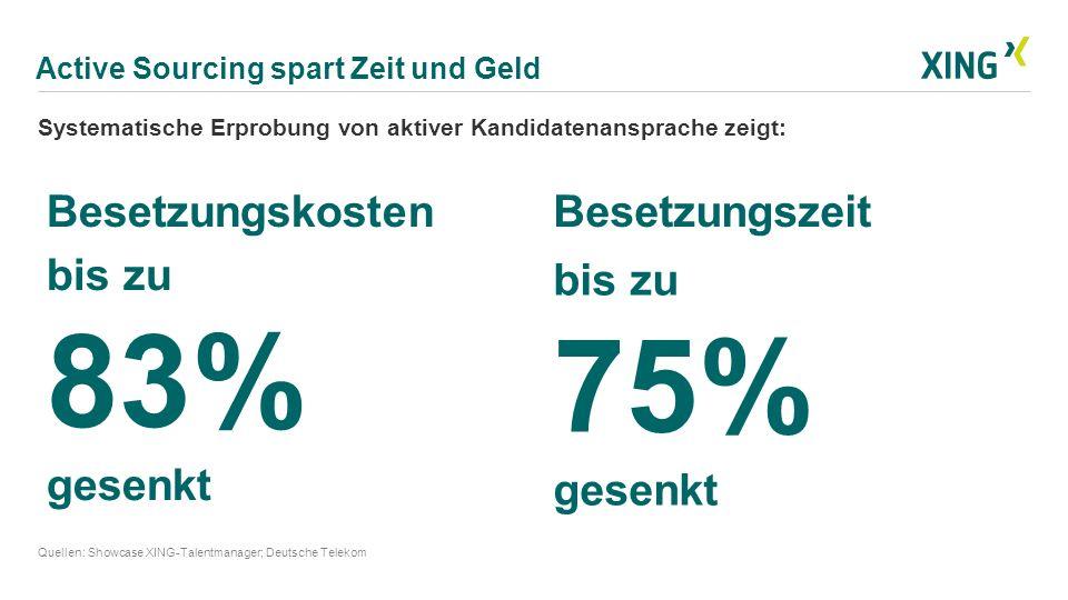 Active Sourcing spart Zeit und Geld Quellen: Showcase XING-Talentmanager; Deutsche Telekom Systematische Erprobung von aktiver Kandidatenansprache zei