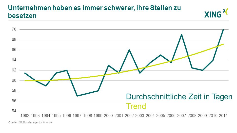Gründung 2003 – 10jähriges Jubiläum in 2013 Börsengang in 2006 – im TecDax seit September 2011 2013 Kauf des Arbeitgeber-Bewertungsportals kununu Rd.