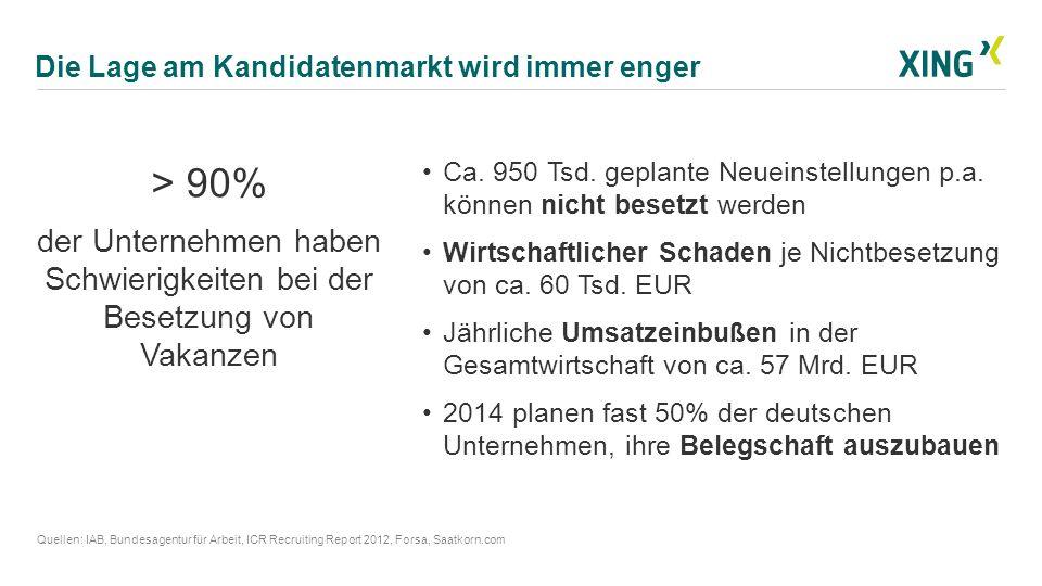 Die Lage am Kandidatenmarkt wird immer enger Quellen: IAB, Bundesagentur für Arbeit, ICR Recruiting Report 2012, Forsa, Saatkorn.com > 90% der Unterne