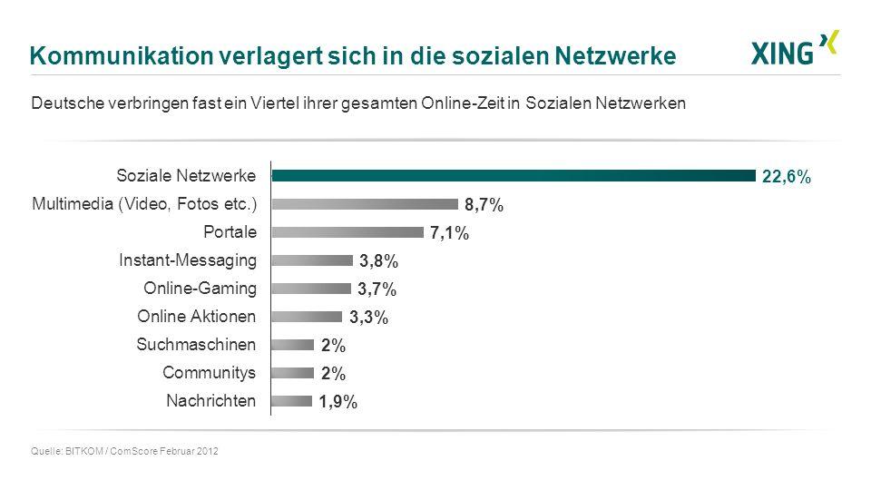 Kommunikation verlagert sich in die sozialen Netzwerke Deutsche verbringen fast ein Viertel ihrer gesamten Online-Zeit in Sozialen Netzwerken Quelle: