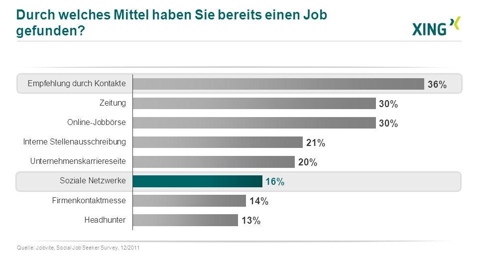 Durch welches Mittel haben Sie bereits einen Job gefunden? Quelle: Jobvite, Social Job Seeker Survey, 12/2011