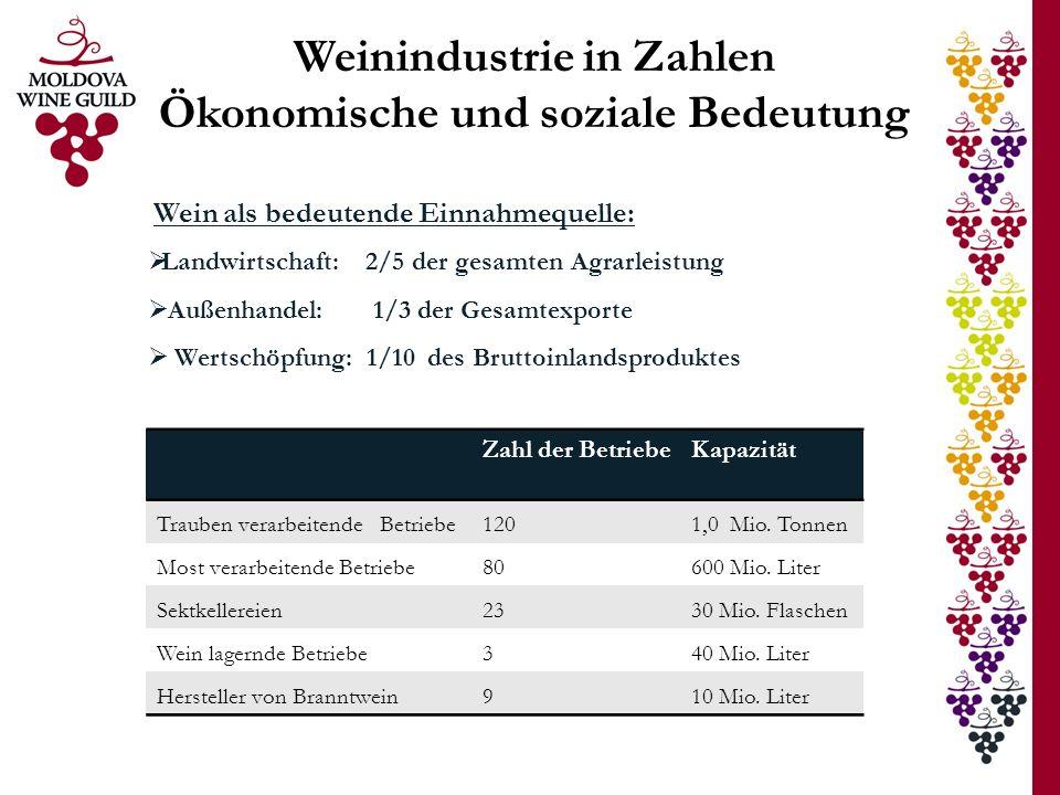 Weinindustrie in Zahlen Ökonomische und soziale Bedeutung Wein als bedeutende Einnahmequelle: Landwirtschaft: 2/5 der gesamten Agrarleistung Außenhand