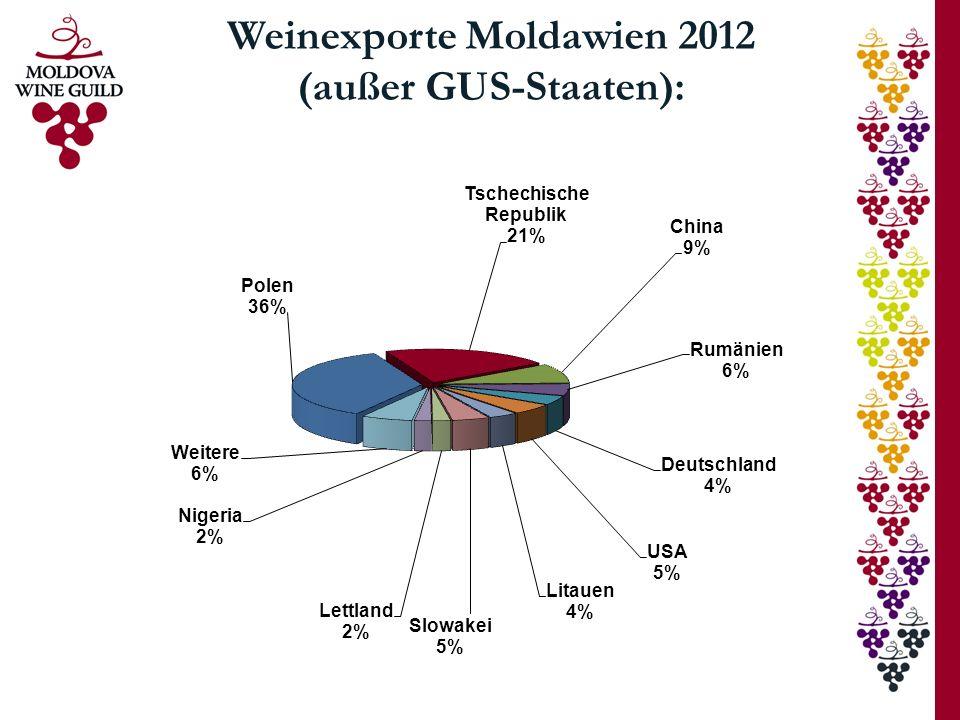 Entwicklung Flaschenweinexport von 2010 - 2012