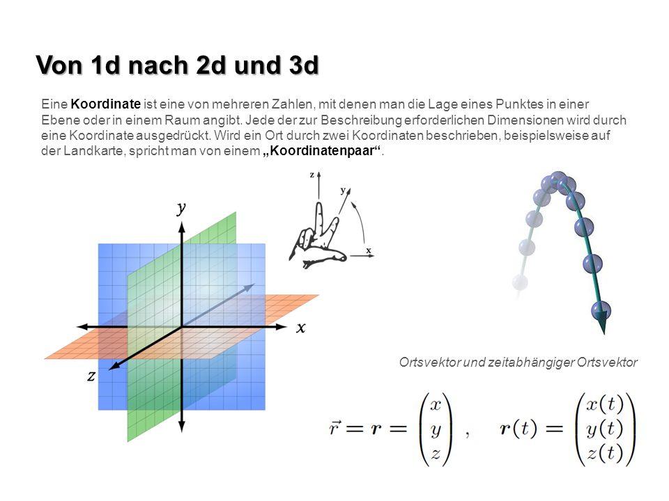 Von 1d nach 2d und 3d Eine Koordinate ist eine von mehreren Zahlen, mit denen man die Lage eines Punktes in einer Ebene oder in einem Raum angibt. Jed