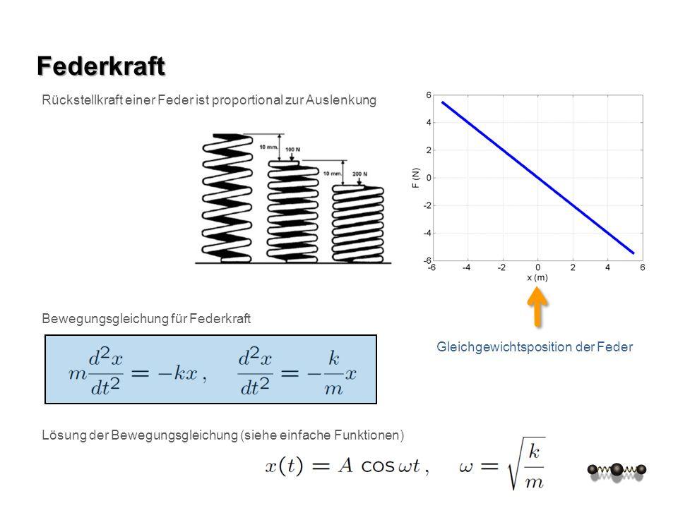Federkraft Rückstellkraft einer Feder ist proportional zur Auslenkung Gleichgewichtsposition der Feder Bewegungsgleichung für Federkraft Lösung der Be
