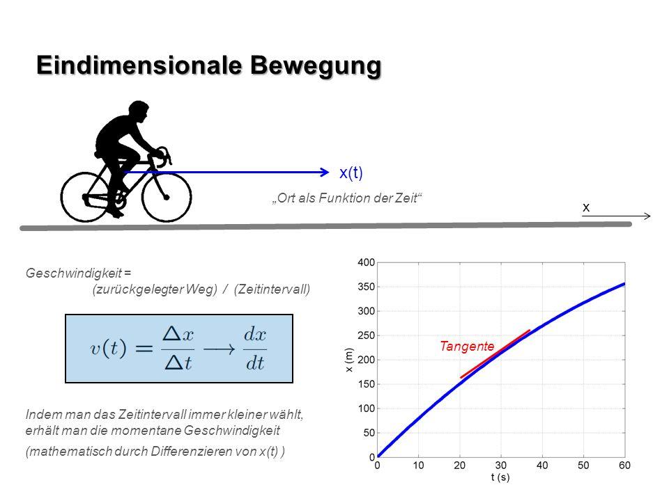 x(t ) Eindimensionale Bewegung x Ort als Funktion der Zeit Tangente Geschwindigkeit = (zurückgelegter Weg) / (Zeitintervall) Indem man das Zeitinterva