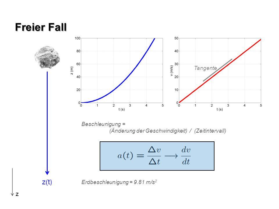 Freier Fall z(t ) z Beschleunigung = (Änderung der Geschwindigkeit) / (Zeitintervall) Tangente Erdbeschleunigung = 9.81 m/s 2