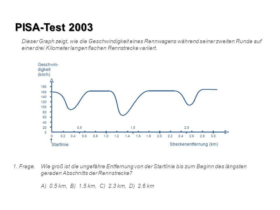 PISA-Test 2003 Dieser Graph zeigt, wie die Geschwindigkeit eines Rennwagens während seiner zweiten Runde auf einer drei Kilometer langen flachen Renns