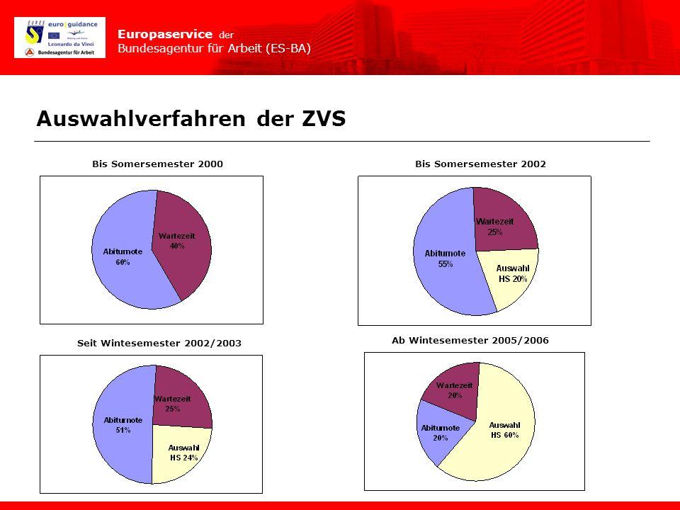 Europaservice der Bundesagentur für Arbeit (ES-BA) Auswahlverfahren der ZVS Bis Somersemester 2000Bis Somersemester 2002 Seit Wintesemester 2002/2003