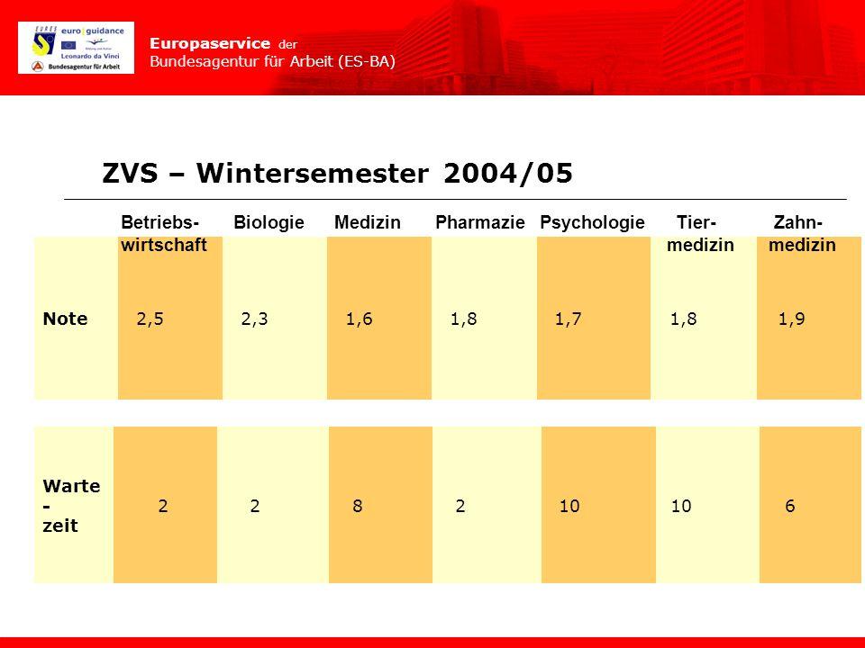 Europaservice der Bundesagentur für Arbeit (ES-BA) Note2,52,31,61,81,71,81,9 Betriebs- Biologie Medizin Pharmazie Psychologie Tier- Zahn- wirtschaft m