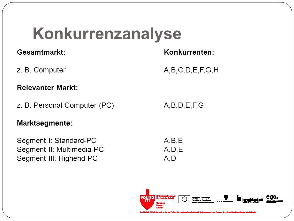 Konkurrenzanalyse Gesamtmarkt:Konkurrenten: z. B. ComputerA,B,C,D,E,F,G,H Relevanter Markt: z. B. Personal Computer (PC)A,B,D,E,F,G Marktsegmente: Seg