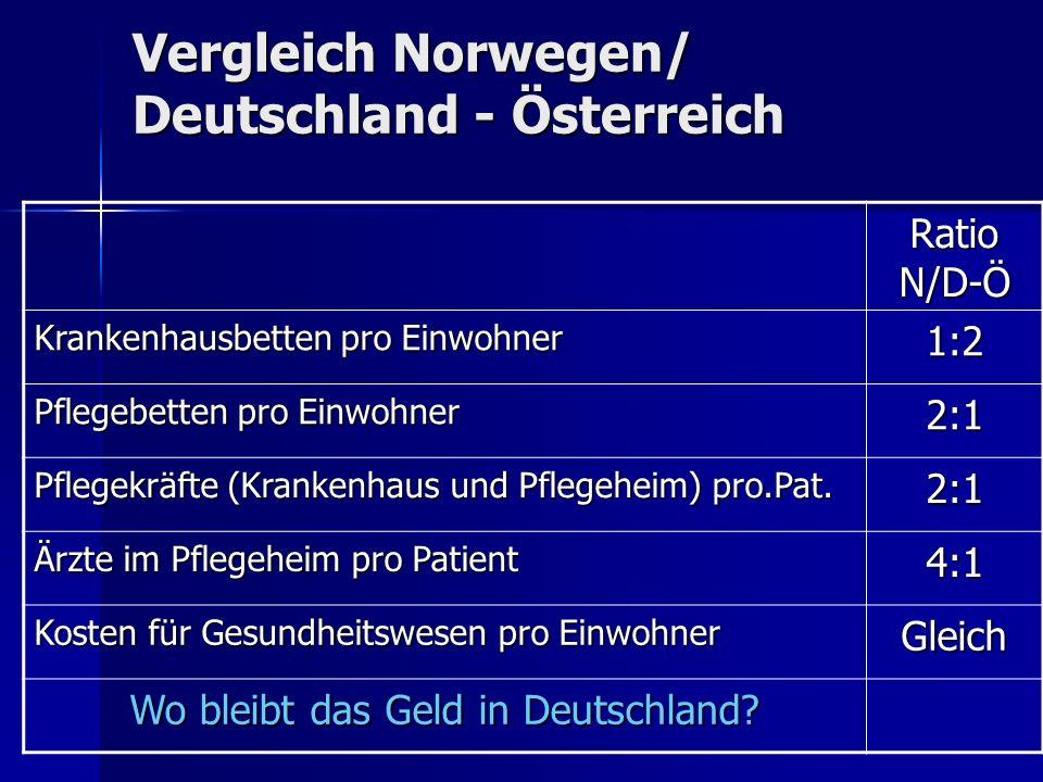 Vergleich Norwegen/ Deutschland - Österreich Ratio N/D-Ö Krankenhausbetten pro Einwohner 1:2 Pflegebetten pro Einwohner 2:1 Pflegekräfte (Krankenhaus