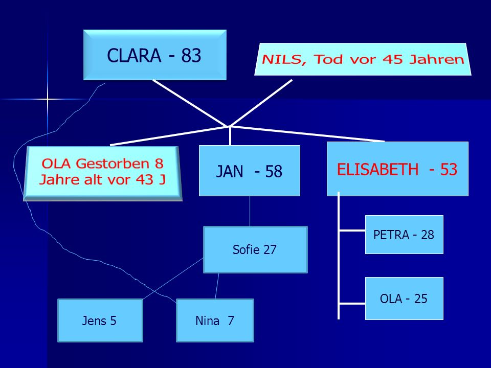 CLARA - 83 JAN - 58 ELISABETH - 53 PETRA - 28 OLA - 25 Sofie 27 Jens 5Nina 7