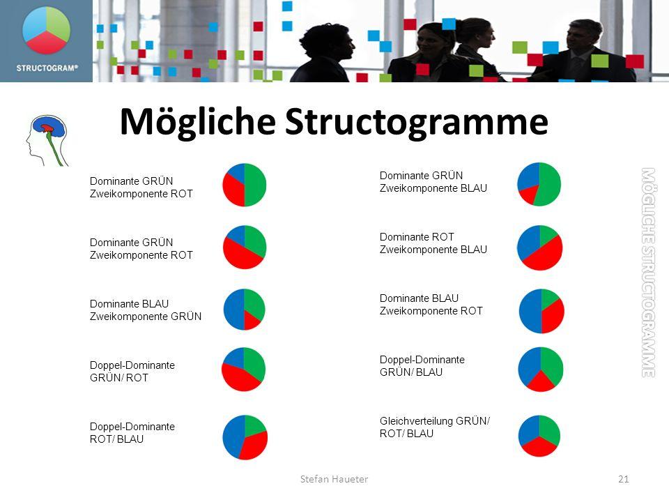 Mögliche Structogramme Dominante GRÜN Zweikomponente ROT Dominante GRÜN Zweikomponente ROT Dominante BLAU Zweikomponente GRÜN Doppel-Dominante GRÜN/ R