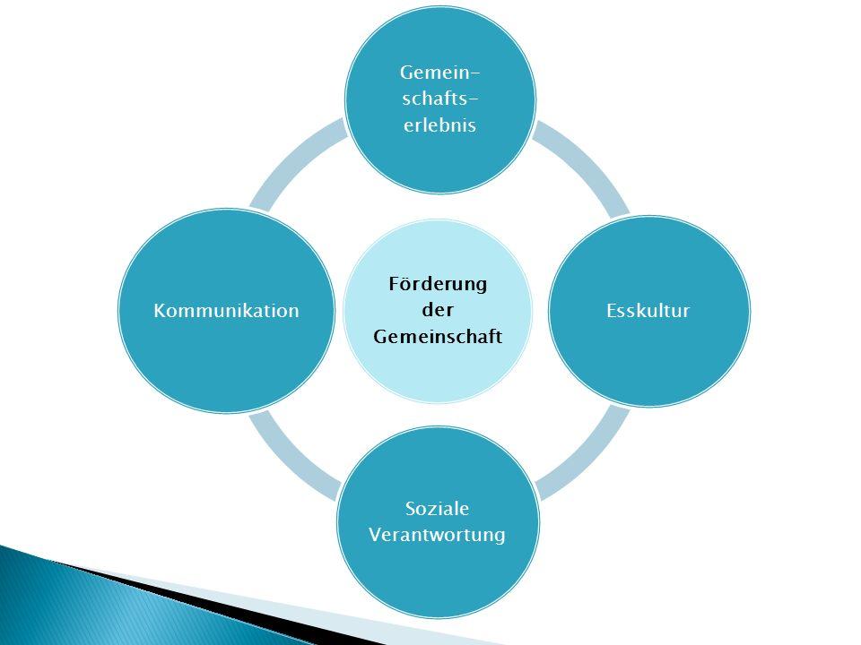 Förderung der Gemeinschaft Gemein- schafts- erlebnis Esskultur Soziale Verantwortung Kommunikation