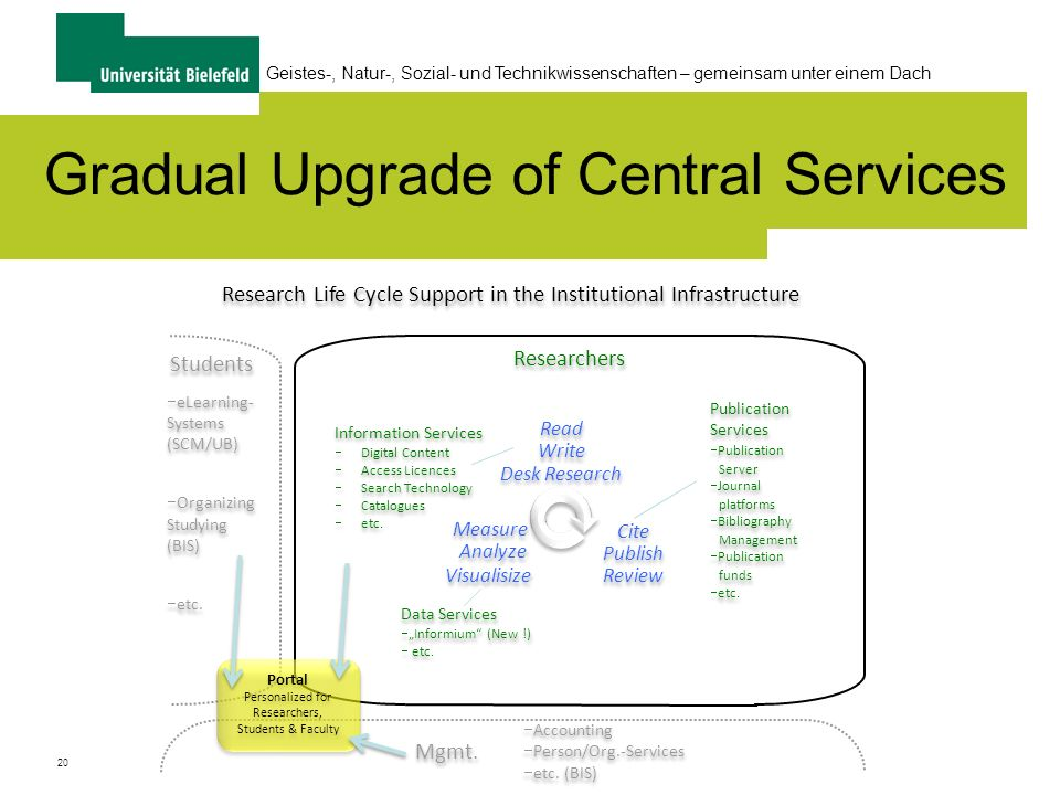 20 Geistes-, Natur-, Sozial- und Technikwissenschaften – gemeinsam unter einem Dach Gradual Upgrade of Central Services Research Life Cycle Support in the Institutional Infrastructure Students Researchers eLearning­- Systems (SCM/UB) Organizing­ Studying (BIS) etc.