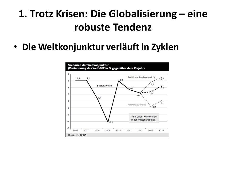 Der Welthandel folgt der Konjunktur